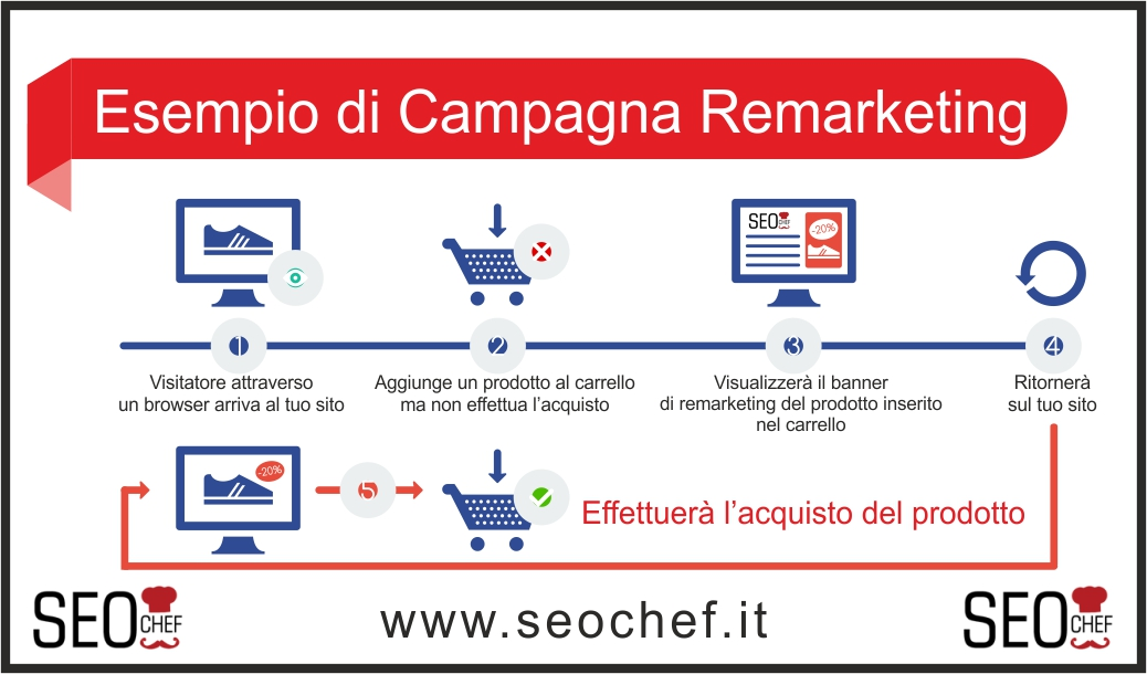 Come fare remarketing con AdWords